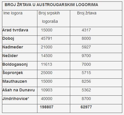 Broj_zrtava_u_austrougarskim_logorima