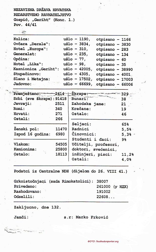 hrvatska-logori-rashodovani-srbi